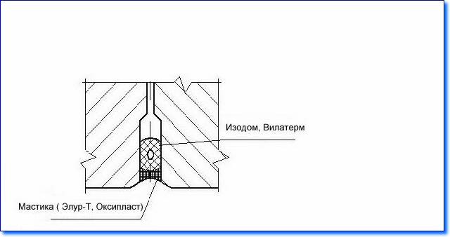 Душевая кабина герметизация швов